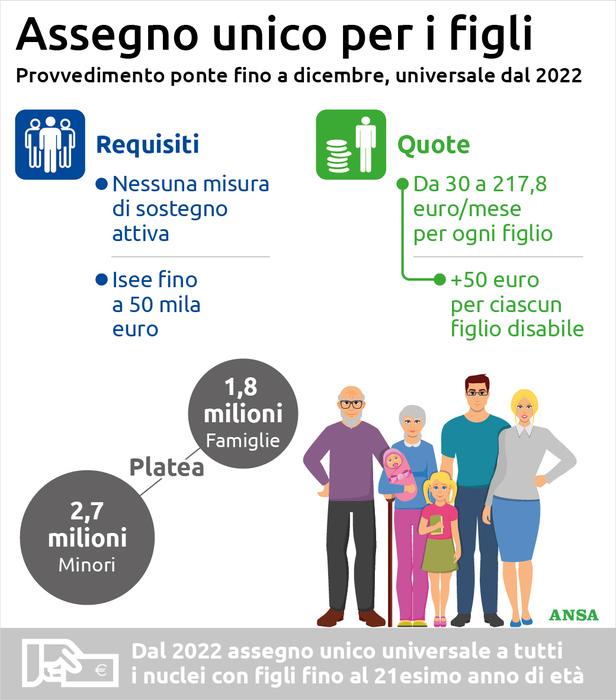 Arriva l'assegno unico per i figli: aiuti fino a 50mila euro di Isee